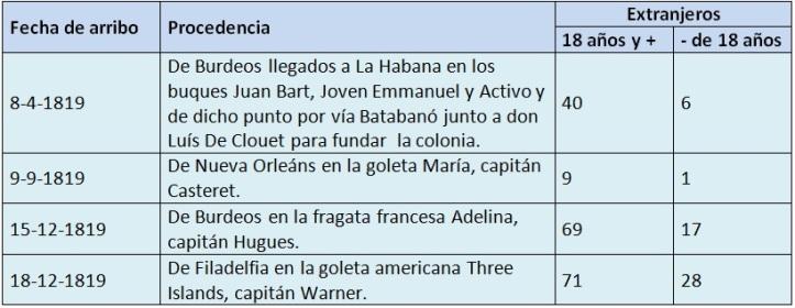 Las raíces francesas… de una ciudad cubana… en una colonia española